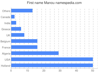 Given name Manou