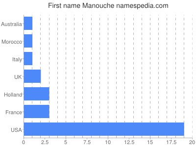 Given name Manouche