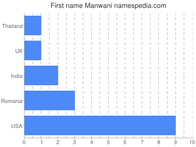 Given name Manwani