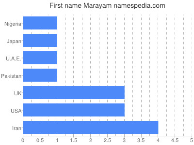 Given name Marayam