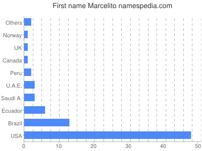 Given name Marcelito