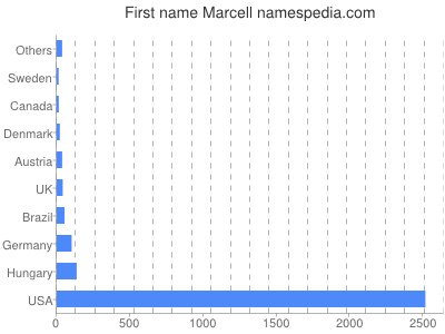 Given name Marcell