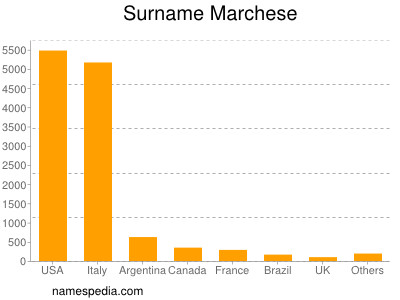 Surname Marchese