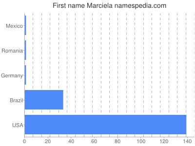 Given name Marciela