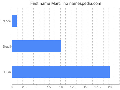 Given name Marcilino