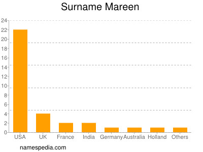 Surname Mareen