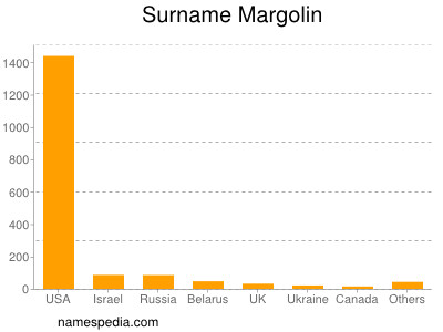 Surname Margolin