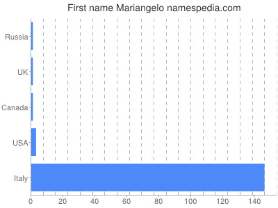 Given name Mariangelo