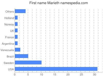Given name Marieth