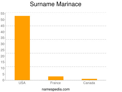 Surname Marinace
