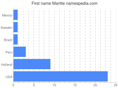 Given name Maritte