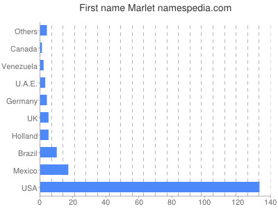Given name Marlet