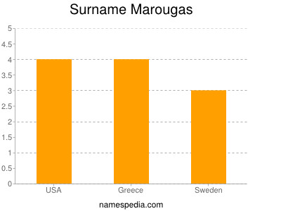 Surname Marougas