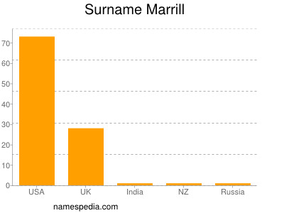 Surname Marrill
