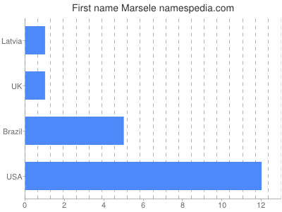 Given name Marsele
