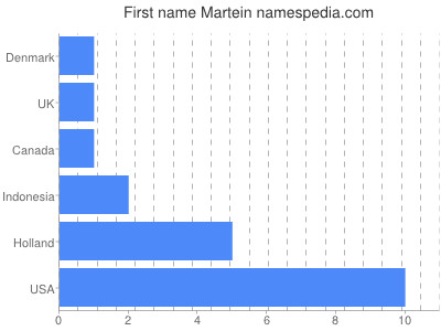 Given name Martein