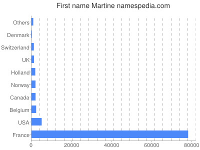 Given name Martine