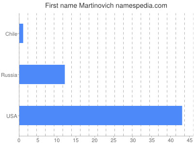 Given name Martinovich