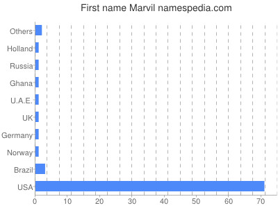 Given name Marvil
