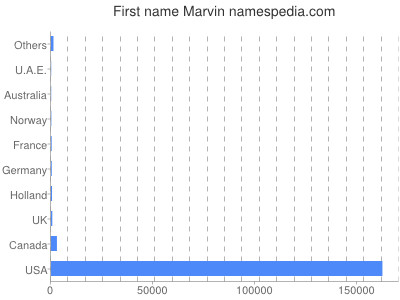 Given name Marvin