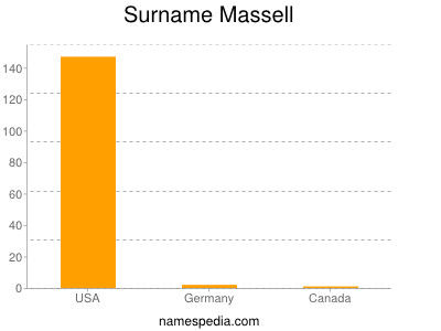 Surname Massell