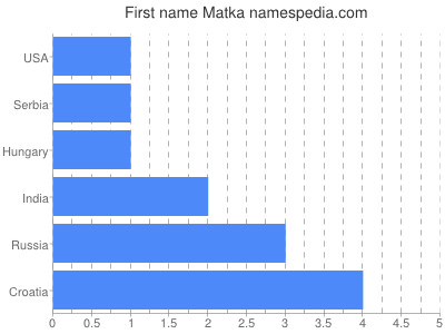 Given name Matka