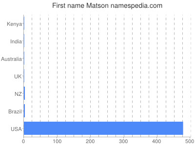 Given name Matson