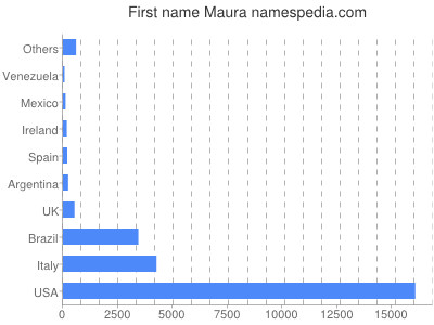 Given name Maura