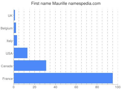 Given name Maurille