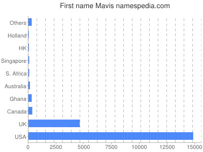 Given name Mavis