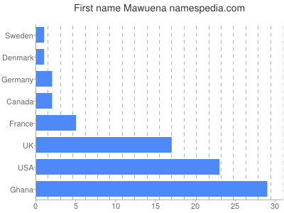 Given name Mawuena