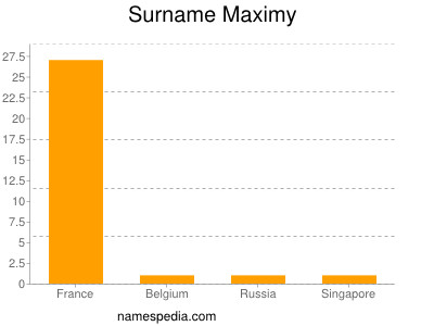 Surname Maximy