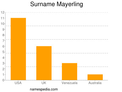 Surname Mayerling