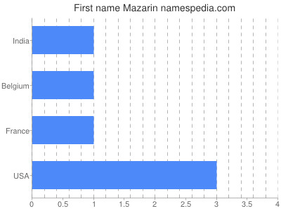 Given name Mazarin