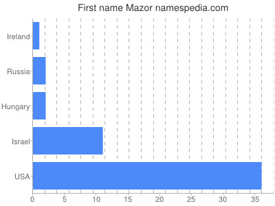 Given name Mazor