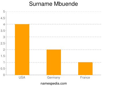 Surname Mbuende