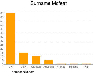 Surname Mcfeat