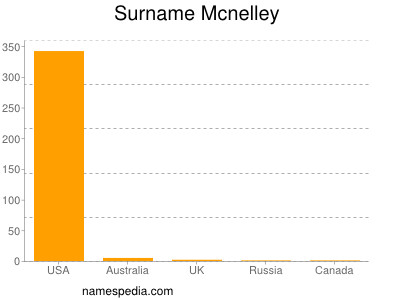 Surname Mcnelley