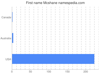 Given name Mcshane