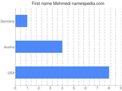 Given name Mehmedi
