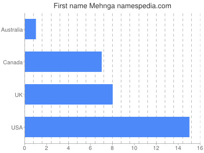Given name Mehnga