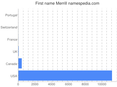 Given name Merrill