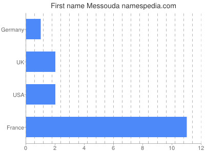 Given name Messouda