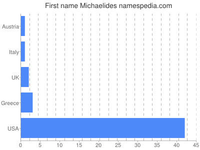 Given name Michaelides