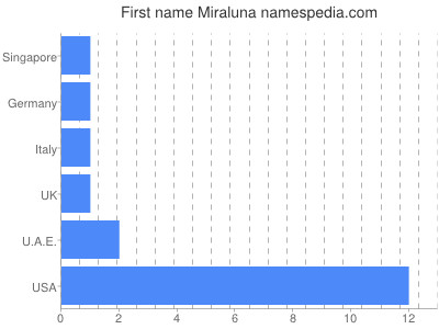 Given name Miraluna