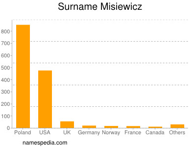 Surname Misiewicz