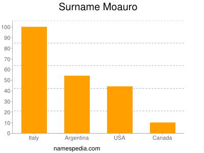 Surname Moauro