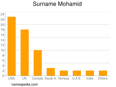Surname Mohamid