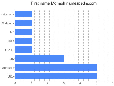 Given name Monash