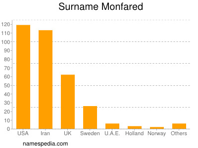 Surname Monfared